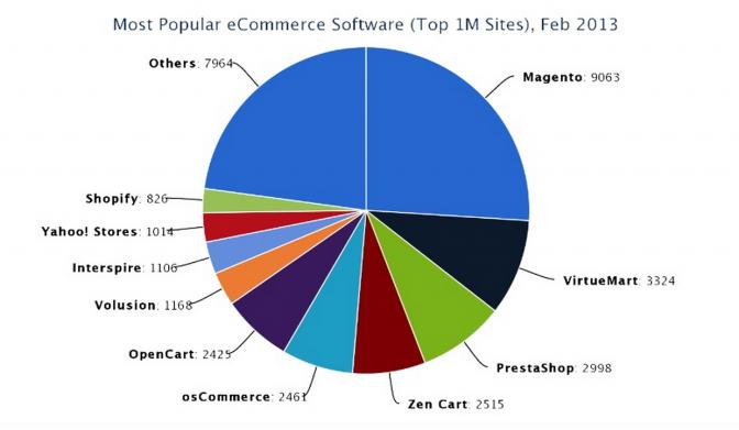Ecommerce Platform Market Share Pie Chart