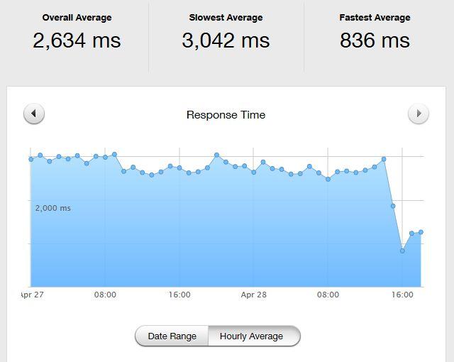 Mysql to Mysql Improved Response Time Improvement
